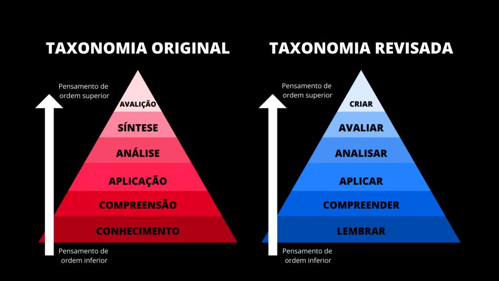 A Taxonomia de Bloom é um sistema de classificação usado para definir e distinguir diferentes níveis de cognição humana: pensamento, aprendizagem e compreensão.